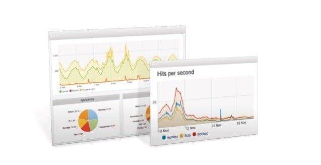 Incapsula DDoS protection free