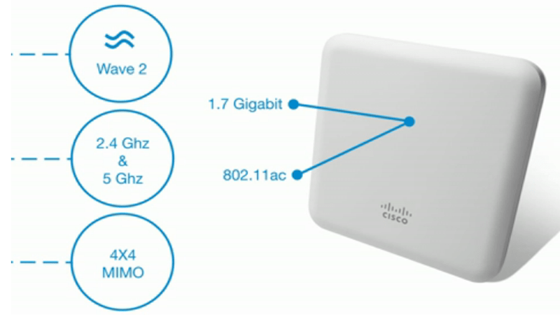 Cài đặt Cisco 1850 Access Points Mobility Express Wireless