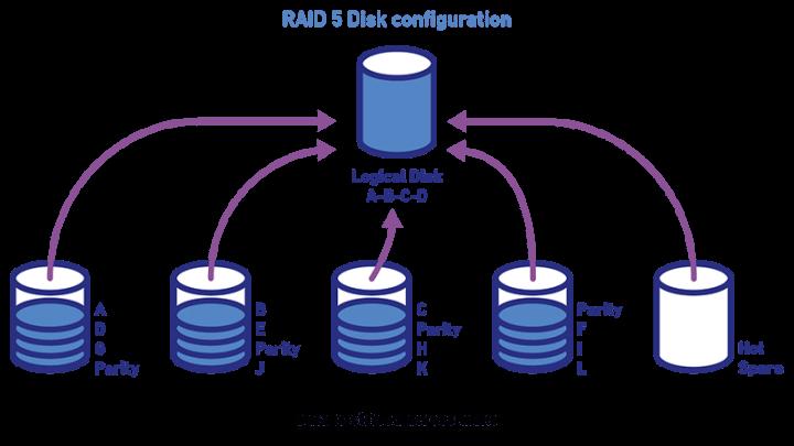 Sửa lỗi Not Booting RAID 5 System sau lỗi ổ đĩa đơn