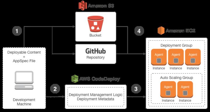 Triển khai phần mềm dịch vụ bằng AWS CodeDeploy