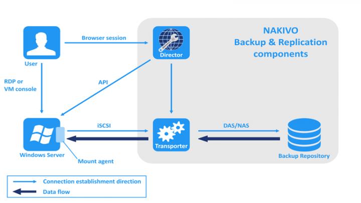 Hướng dẫn cách Sao lưu backup Windows Server